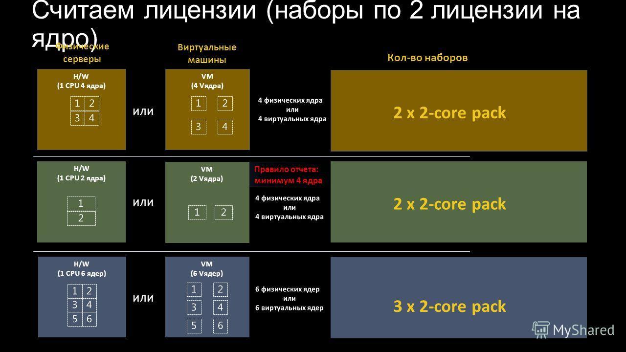 VM (2 Vядра) VM (2 Vядра) H/W (1 CPU 2 ядра) H/W (1 CPU 2 ядра) или VM (4 Vядра) VM (4 Vядра) H/W (1 CPU 4 ядра) H/W (1 CPU 4 ядра) или H/W (1 CPU 6 ядер) H/W (1 CPU 6 ядер) VM (6 Vядер) VM (6 Vядер) или 2 x 2-core pack 3 x 2-core pack Кол-во наборов