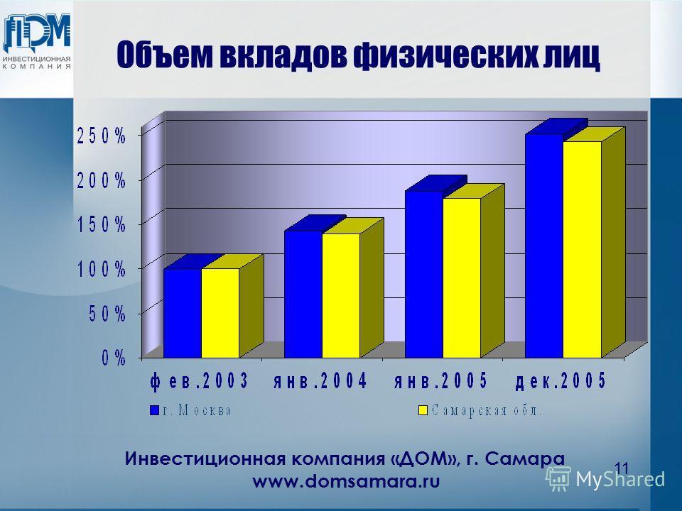 Инвестиционная компания «ДОМ», г. Самара www.domsamara.ru 11 Объем вкладов физических лиц