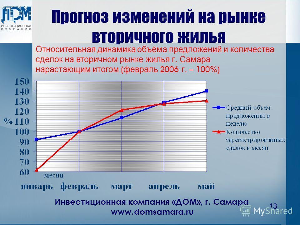 Инвестиционная компания «ДОМ», г. Самара www.domsamara.ru 13 Прогноз изменений на рынке вторичного жилья Относительная динамика объёма предложений и количества сделок на вторичном рынке жилья г. Самара нарастающим итогом ( февраль 2006 г. – 100%)