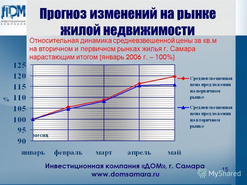 Инвестиционная компания «ДОМ», г. Самара www.domsamara.ru 15 Прогноз изменений на рынке жилой недвижимости Относительная динамика средневзвешенной цены за кв. м на вторичном и первичном рынках жилья г. Самара нарастающим итогом ( январь 2006 г. – 100