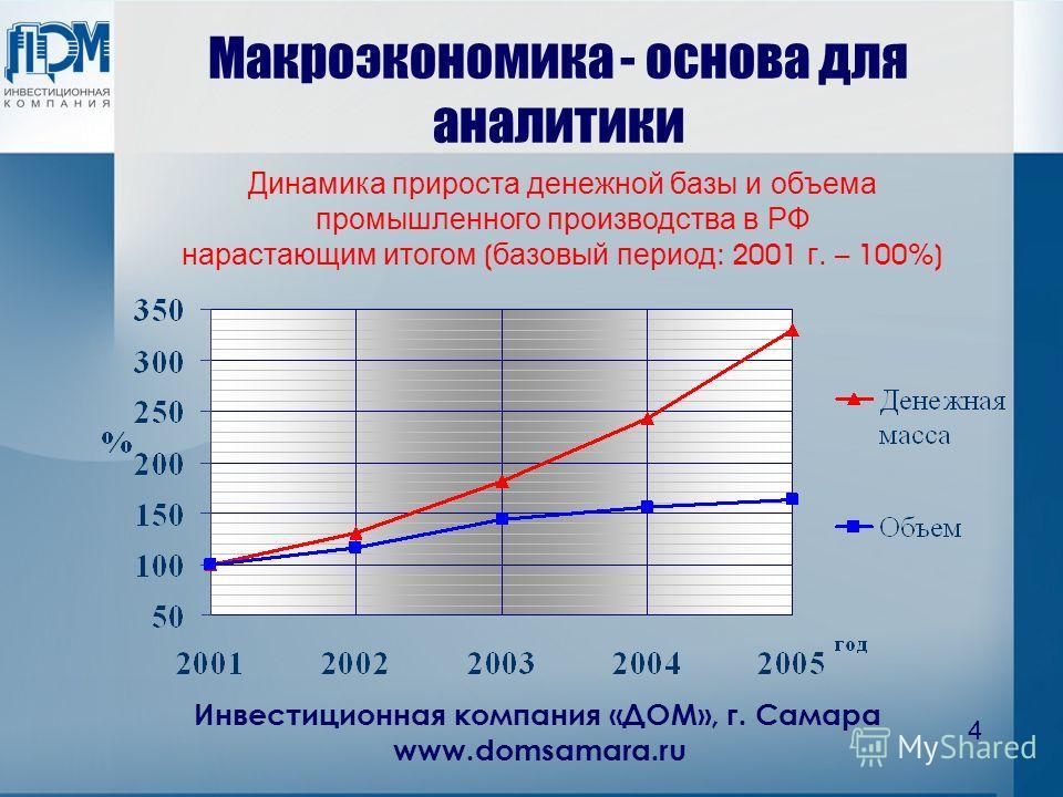 Инвестиционная компания «ДОМ», г. Самара www.domsamara.ru 4 Макроэкономика - основа для аналитики Динамика прироста денежной базы и объема промышленного производства в РФ нарастающим итогом ( базовый период : 2001 г. – 100%)