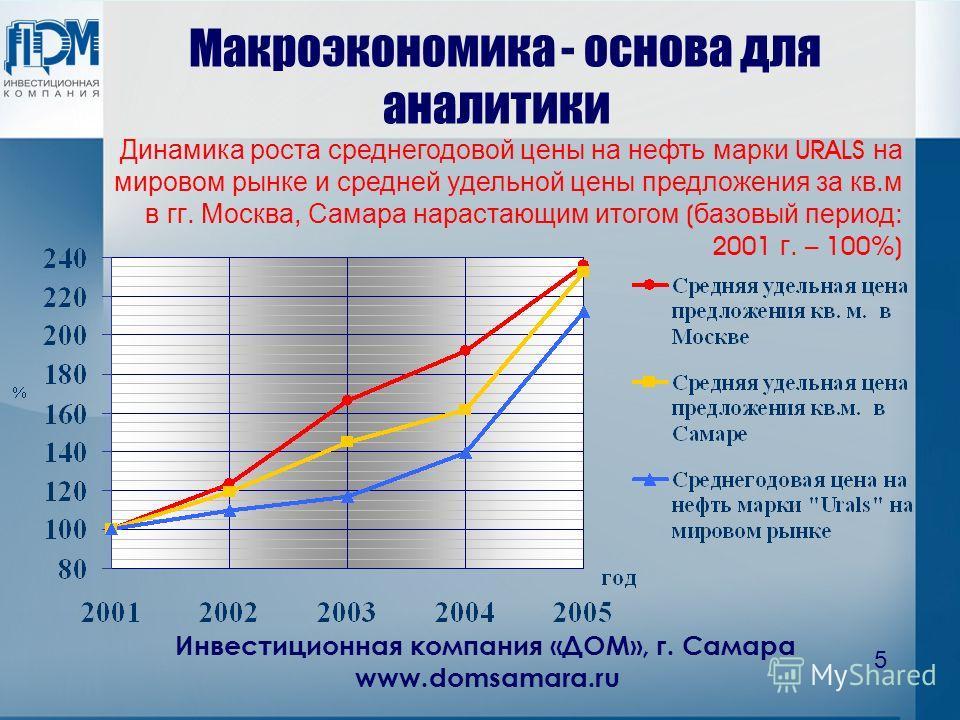 Инвестиционная компания «ДОМ», г. Самара www.domsamara.ru 5 Макроэкономика - основа для аналитики Динамика роста среднегодовой цены на нефть марки URALS на мировом рынке и средней удельной цены предложения за кв. м в гг. Москва, Самара нарастающим ит