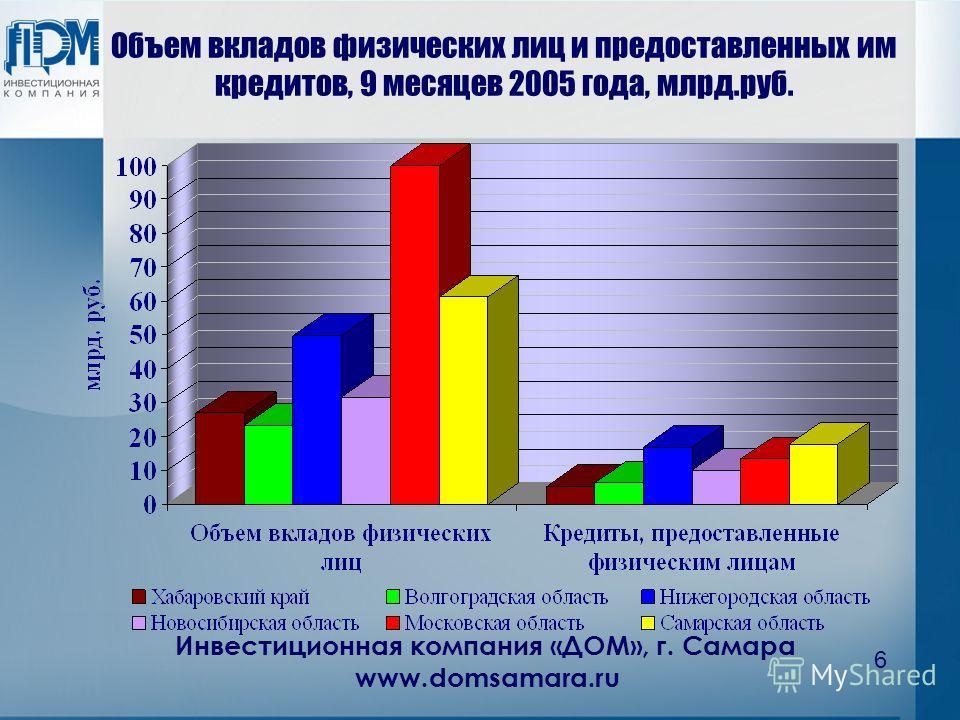Инвестиционная компания «ДОМ», г. Самара www.domsamara.ru 6 Объем вкладов физических лиц и предоставленных им кредитов, 9 месяцев 2005 года, млрд.руб.