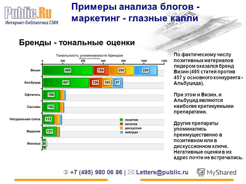 Интернет-библиотека СМИ +7 (495) 980 06 86 | Letters@public.ru Примеры анализа блогов - маркетинг - глазные капли Бренды - тональные оценки По фактическому числу позитивных материалов лидером оказался бренд Визин (495 статей против 457 у основного ко