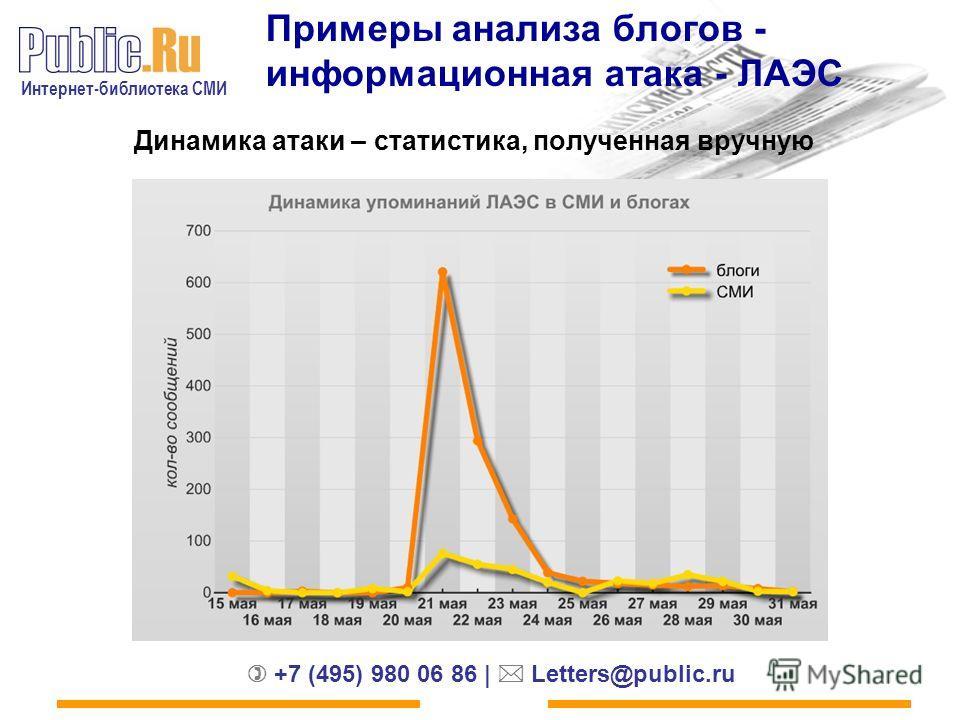 Интернет-библиотека СМИ +7 (495) 980 06 86 | Letters@public.ru Примеры анализа блогов - информационная атака - ЛАЭС Динамика атаки – статистика, полученная вручную