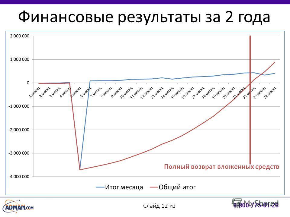 Финансовые результаты за 2 года Слайд 12 из Полный возврат вложенных средств