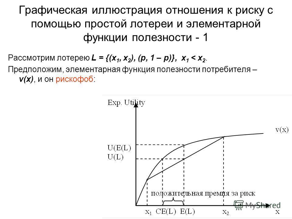 Графическая иллюстрация отношения к риску с помощью простой лотереи и элементарной функции полезности - 1 Рассмотрим лотерею L = {(x 1, x 2 ), (p, 1 – p)}, x 1 < x 2. Предположим, элементарная функция полезности потребителя – v(x), и он рискофоб: