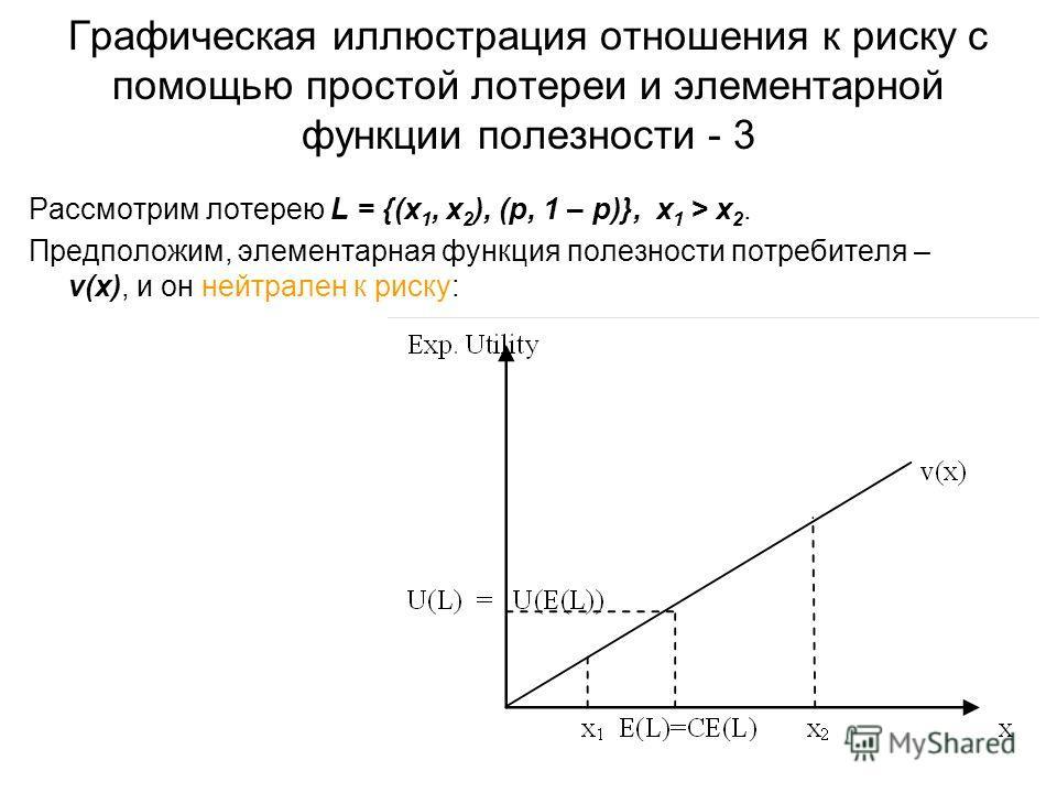 Графическая иллюстрация отношения к риску с помощью простой лотереи и элементарной функции полезности - 3 Рассмотрим лотерею L = {(x 1, x 2 ), (p, 1 – p)}, x 1 > x 2. Предположим, элементарная функция полезности потребителя – v(x), и он нейтрален к р
