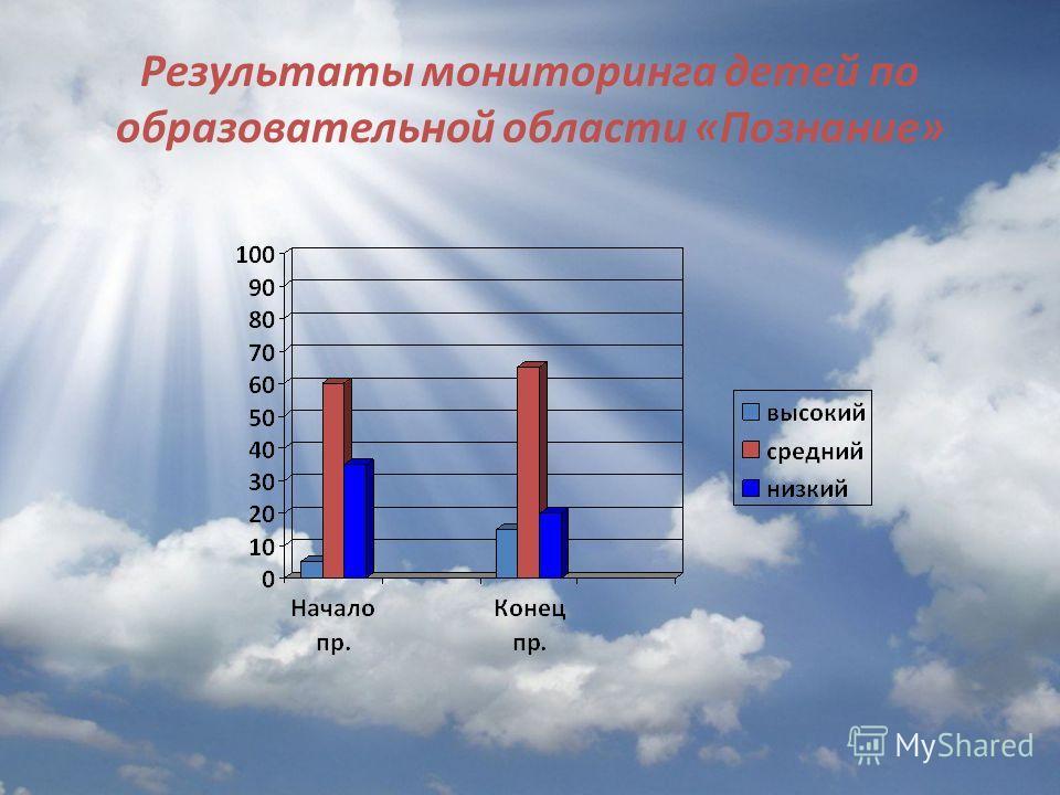 Результаты мониторинга детей по образовательной области «Познание»