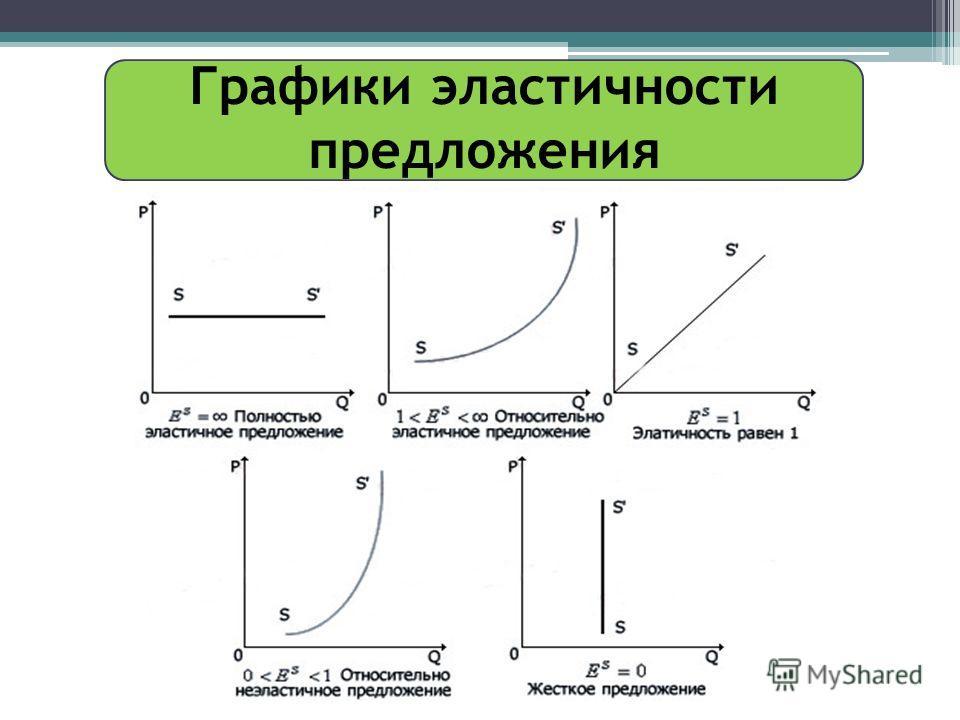 Графики эластичности предложения