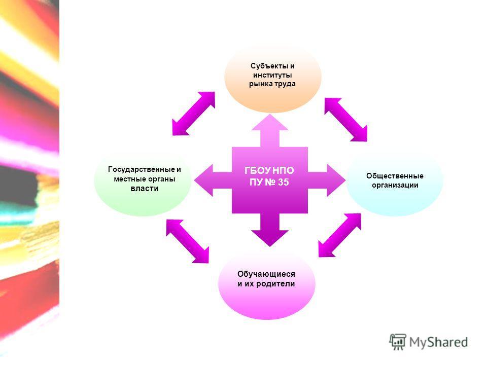ГБОУ НПО ПУ 35 Субъекты и институты рынка труда Государственные и местные органы власти Общественные организации Обучающиеся и их родители