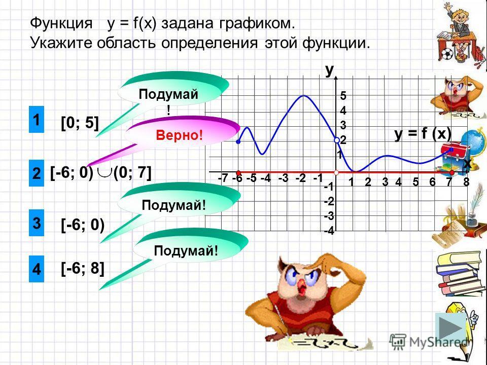 [-6; 0) (0; 7] 1 4 3 [0; 5] Функция у = f(x) задана графиком. Укажите область определения этой функции. y = f (x) 1 2 3 4 5 6 7 8 -7 -6 -5 -4 -3 -2 -1 y x 5 4 3 2 1 -2 -3 -4 2 [-6; 8] [-6; 0) Подумай ! Верно!