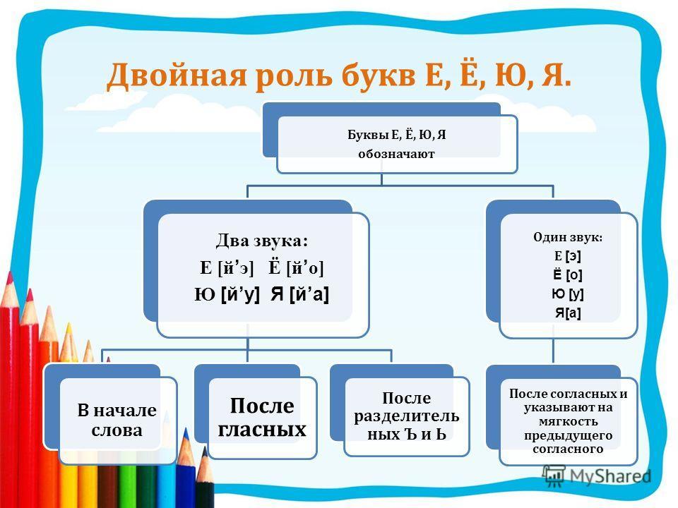 Двойная роль букв Е, Ё, Ю, Я. Буквы Е, Ё, Ю, Я обозначают Два звука: Е [йэ] Ё [йо] Ю [йу] Я [йа] В начале слова После гласных После разделитель ных Ъ и Ь Один звук : Е [э] Ё [о] Ю [у] Я[а] После согласных и указывают на мягкость предыдущего согласног
