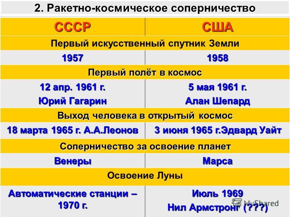 2. Ракетно-космическое соперничество СССРСША Первый искусственный спутник Земли 19571958 Первый полёт в космос 12 апр. 1961 г. Юрий Гагарин 5 мая 1961 г. Алан Шепард Выход человека в открытый космос 18 марта 1965 г. А.А.Леонов 3 июня 1965 г.Эдвард Уа