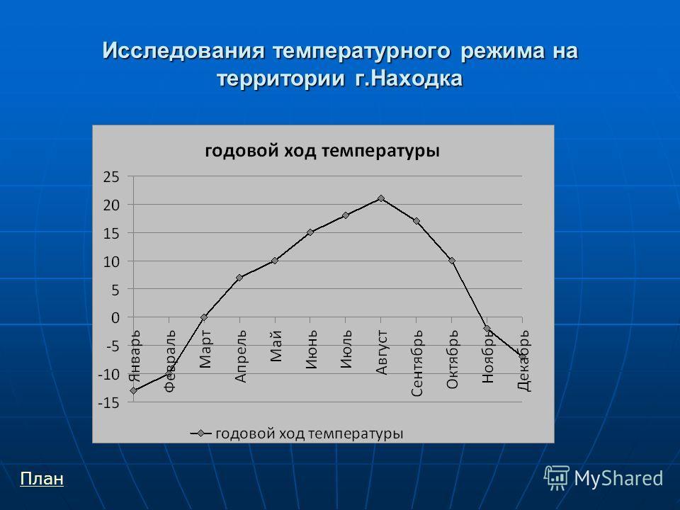 Исследования температурного режима на территории г.Находка План