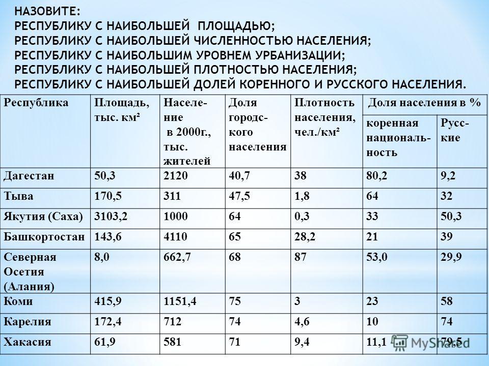 РеспубликаПлощадь, тыс. км² Населе- ние в 2000г., тыс. жителей Доля городс- кого населения Плотность населения, чел./км² Доля населения в % коренная националь- ность Русс- кие Дагестан50,3212040,73880,29,2 Тыва170,531147,51,86432 Якутия (Саха)3103,21