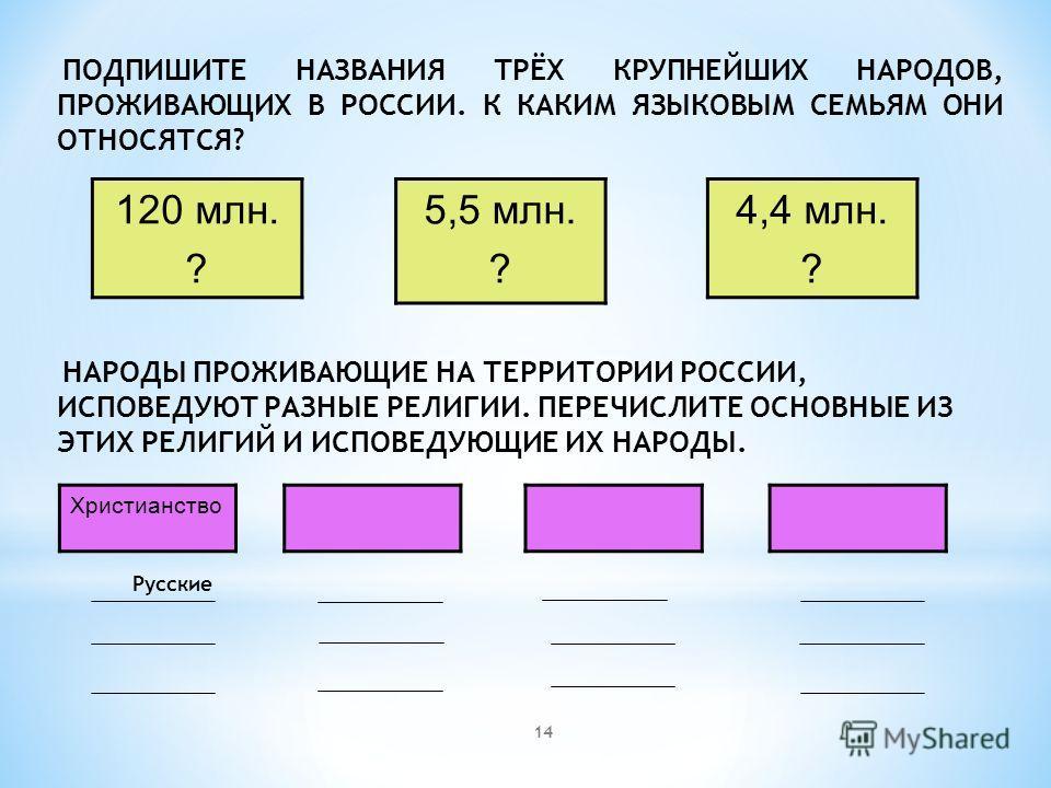 14 ПОДПИШИТЕ НАЗВАНИЯ ТРЁХ КРУПНЕЙШИХ НАРОДОВ, ПРОЖИВАЮЩИХ В РОССИИ. К КАКИМ ЯЗЫКОВЫМ СЕМЬЯМ ОНИ ОТНОСЯТСЯ? НАРОДЫ ПРОЖИВАЮЩИЕ НА ТЕРРИТОРИИ РОССИИ, ИСПОВЕДУЮТ РАЗНЫЕ РЕЛИГИИ. ПЕРЕЧИСЛИТЕ ОСНОВНЫЕ ИЗ ЭТИХ РЕЛИГИЙ И ИСПОВЕДУЮЩИЕ ИХ НАРОДЫ. Русские 120