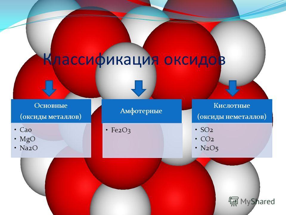 Классификация оксидов Основные (оксиды металлов) Cao MgO Na2O Амфотерные Fe2O3 Кислотные (оксиды неметаллов) SO2 CO2 N2O5