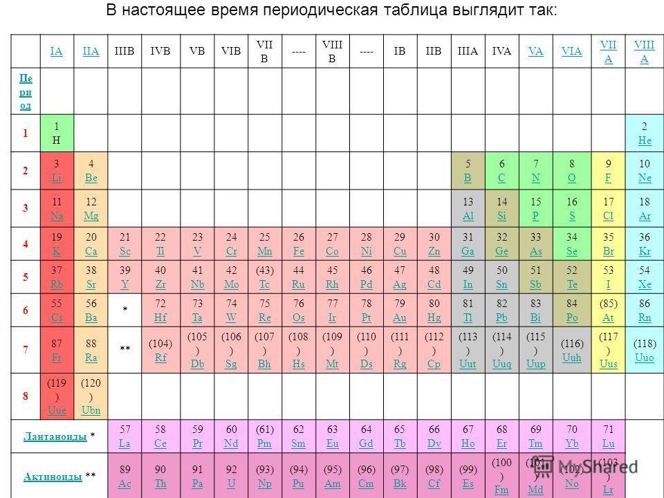 В настоящее время периодическая таблица выглядит так: IAIIAIIIBIVBVBVIB VII B ---- VIII B ----IBIIBIIIAIVAVAVIA VII A VIII A Пе ри од 1 1H1H 2 He 2 3 Li 4 Be 5B5B 6C6C 7N7N 8O8O 9F9F 10 Ne 3 11 Na 12 Mg 13 Al 14 Si 15 P 16 S 17 Cl 18 Ar 4 19 K 20 Ca