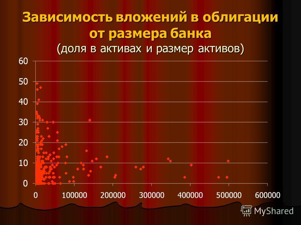 Зависимость вложений в облигации от размера банка (доля в активах и размер активов)