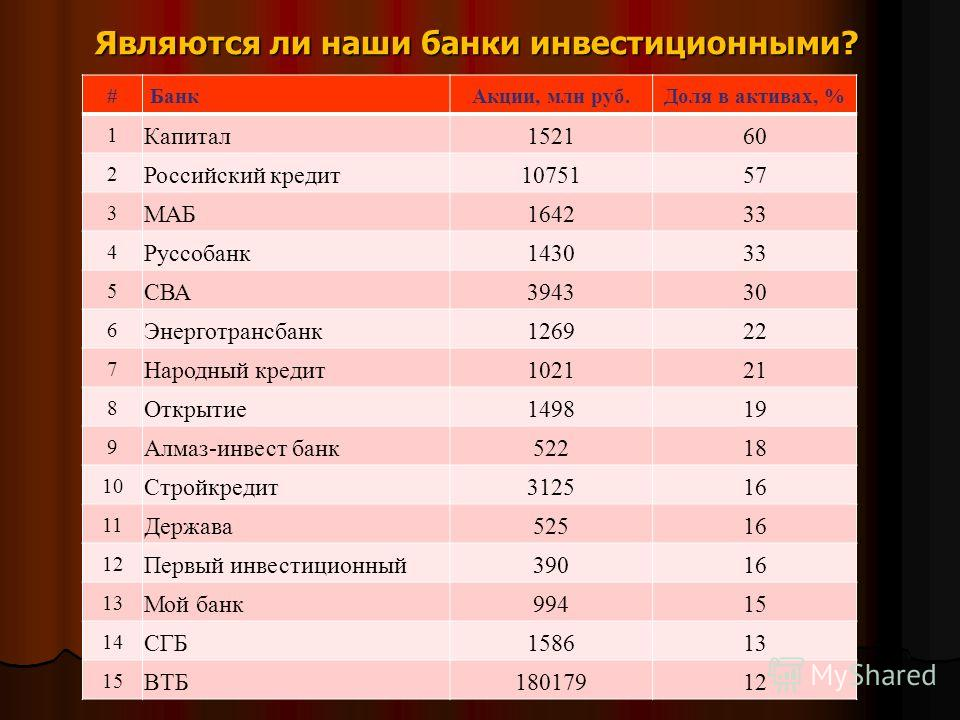 Являются ли наши банки инвестиционными? #БанкАкции, млн руб.Доля в активах, % 1 Капитал152160 2 Российский кредит1075157 3 МАБ164233 4 Руссобанк143033 5 СВА394330 6 Энерготрансбанк126922 7 Народный кредит102121 8 Открытие149819 9 Алмаз-инвест банк522