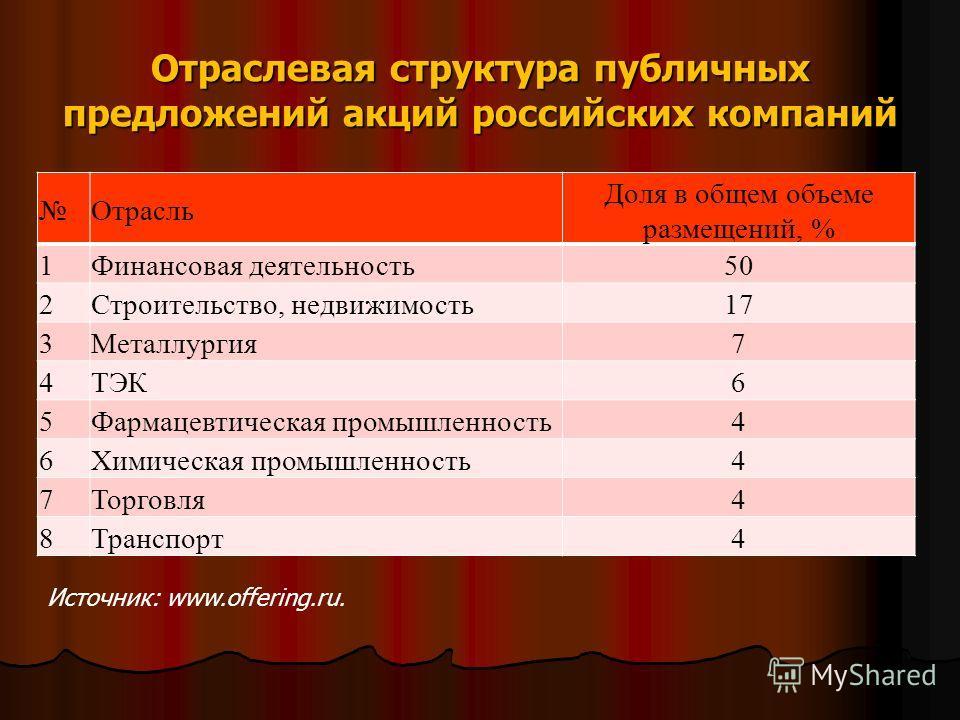 Отраслевая структура публичных предложений акций российских компаний Отрасль Доля в общем объеме размещений, % 1Финансовая деятельность50 2Строительство, недвижимость17 3Металлургия7 4ТЭК6 5Фармацевтическая промышленность4 6Химическая промышленность4