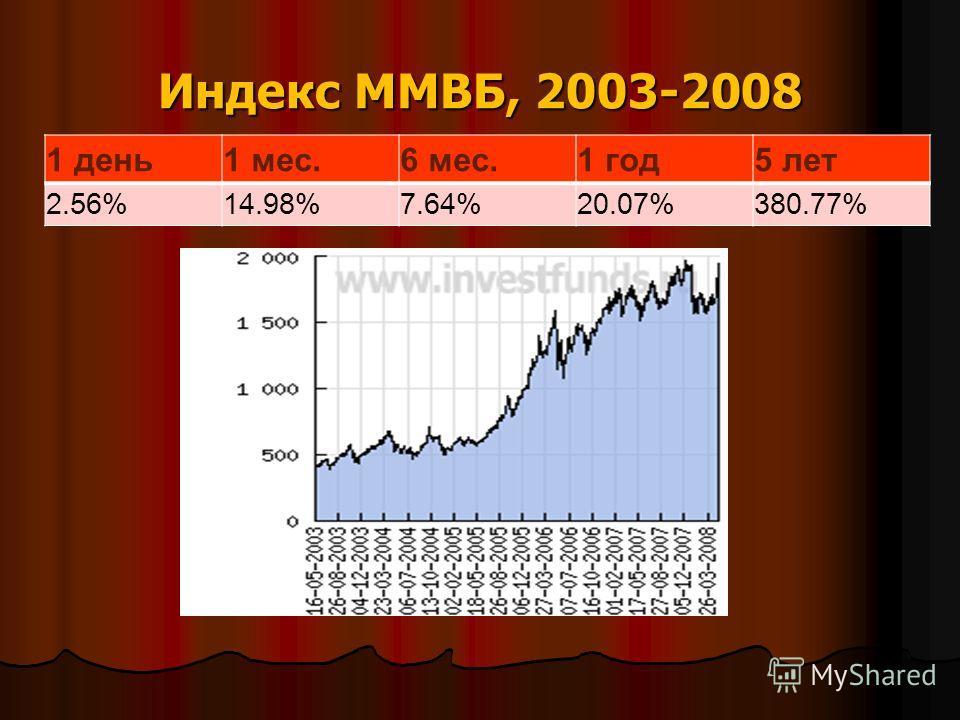 Индекс ММВБ, 2003-2008 1 день1 мес.6 мес.1 год5 лет 2.56%14.98%7.64%20.07%380.77%