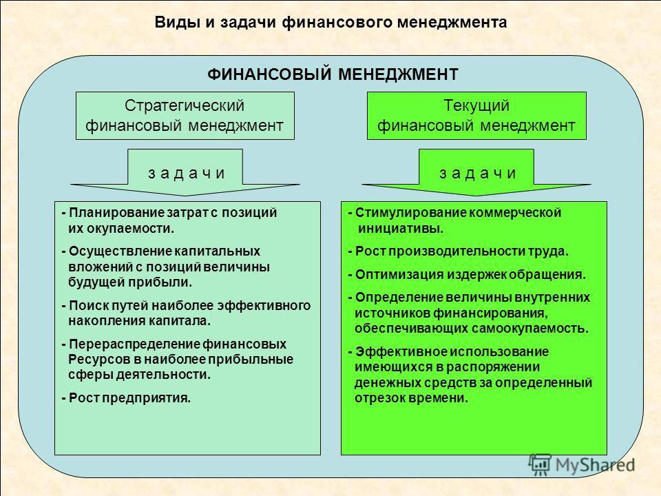 Уровни управления