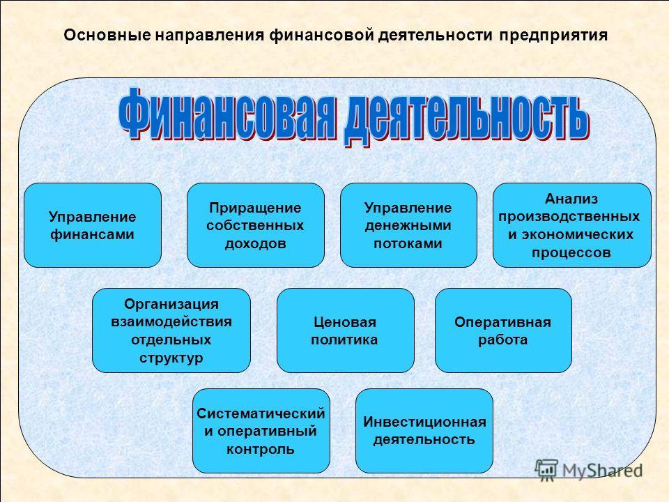 Презентация на тему Тема Финансы предприятий и финансовый  3 Основные направления финансовой