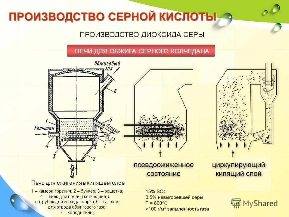 ПРОИЗВОДСТВО СЕРНОЙ КИСЛОТЫ ПРОИЗВОДСТВО ДИОКСИДА СЕРЫ ПЕЧИ ДЛЯ ОБЖИГА СЕРНОГО КОЛЧЕДАНА 1 – камера горения; 2 – бункер; 3 – решетка; 4 – шнек для подачи колчедана; 5 – патрубок для выхода огарка; 6 – газоход для отвода обжигового газа; 7 – холодильн