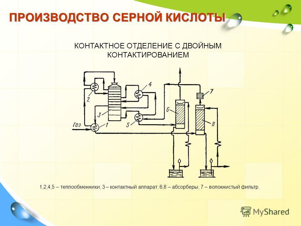 ПРОИЗВОДСТВО СЕРНОЙ КИСЛОТЫ КОНТАКТНОЕ ОТДЕЛЕНИЕ С ДВОЙНЫМ КОНТАКТИРОВАНИЕМ 1,2,4,5 – теплообменники; 3 – контактный аппарат; 6,8 – абсорберы; 7 – волокнистый фильтр.
