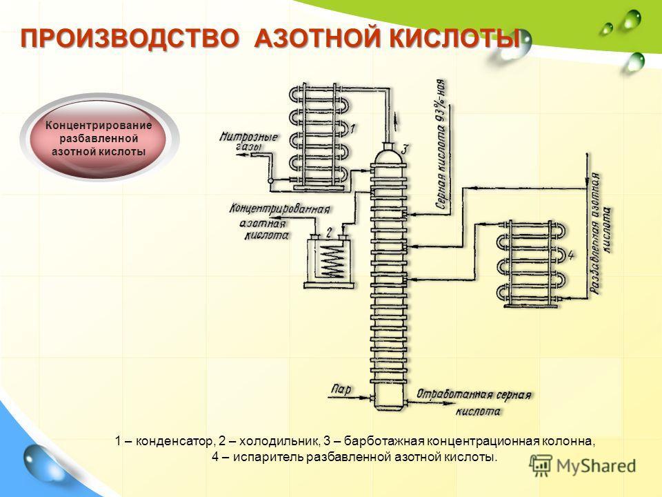 ПРОИЗВОДСТВО АЗОТНОЙ КИСЛОТЫ Концентрирование разбавленной азотной кислоты 1 – конденсатор, 2 – холодильник, 3 – барботажная концентрационная колонна, 4 – испаритель разбавленной азотной кислоты.