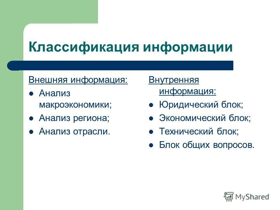 Классификация информации Внешняя информация: Анализ макроэкономики; Анализ региона; Анализ отрасли. Внутренняя информация: Юридический блок; Экономический блок; Технический блок; Блок общих вопросов.