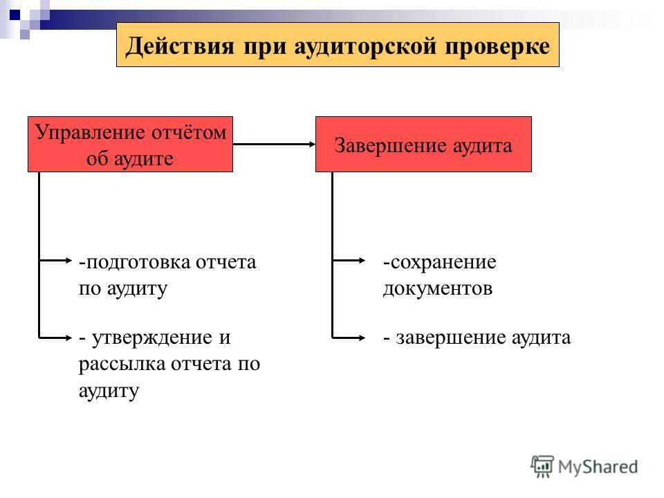Действия при аудиторской проверке Управление отчётом об аудите Завершение аудита -подготовка отчета по аудиту - утверждение и рассылка отчета по аудиту -сохранение документов - завершение аудита