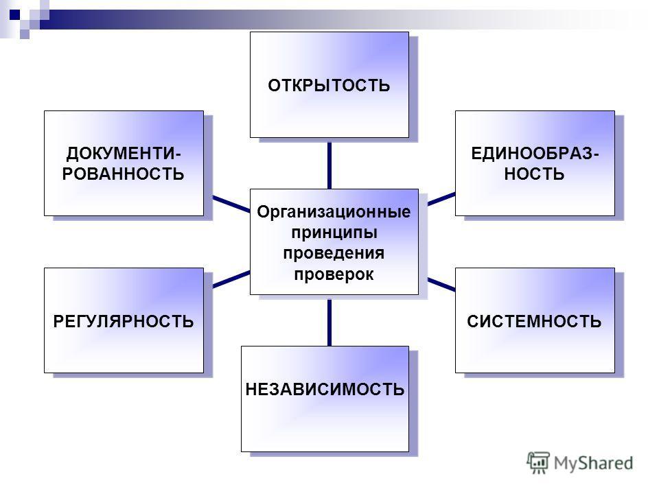 Организационные принципы проведения проверок ОТКРЫТОСТЬ ЕДИНООБРАЗ- НОСТЬ СИСТЕМНОСТЬ НЕЗАВИСИМОСТЬ РЕГУЛЯРНОСТЬ ДОКУМЕНТИ- РОВАННОСТЬ