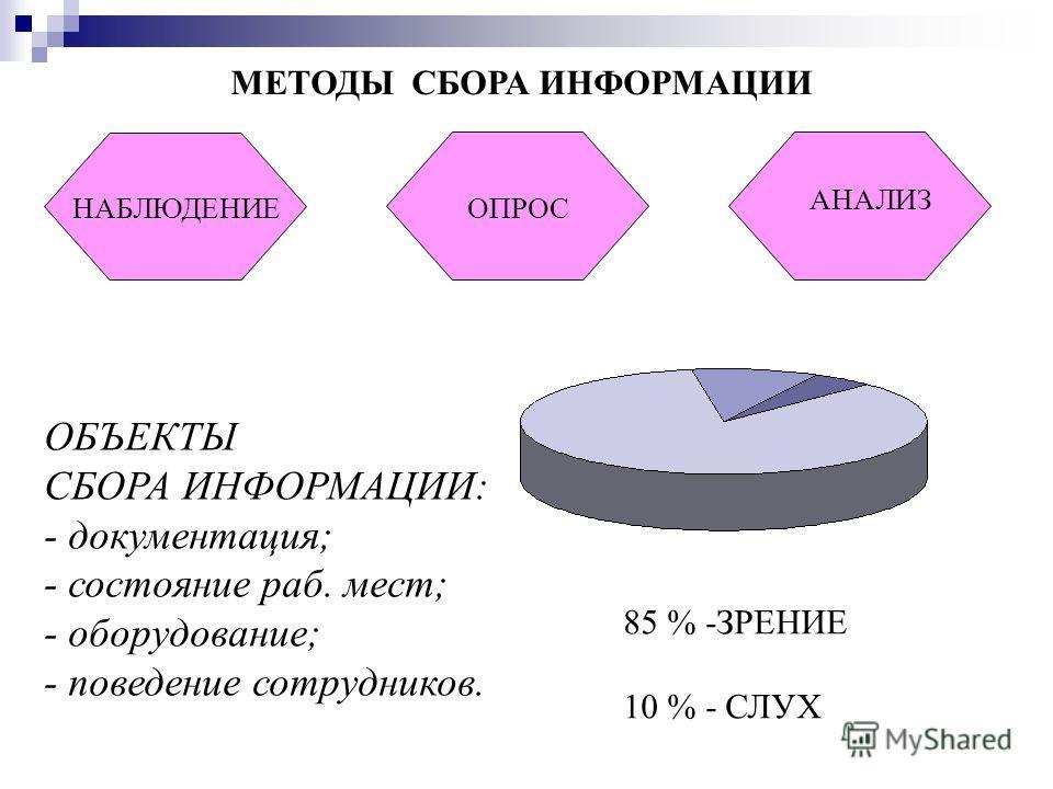 МЕТОДЫ СБОРА ИНФОРМАЦИИ НАБЛЮДЕНИЕ АНАЛИЗ ОПРОС ОБЪЕКТЫ СБОРА ИНФОРМАЦИИ: - документация; - состояние раб. мест; - оборудование; - поведение сотрудников. 85 % -ЗРЕНИЕ 10 % - СЛУХ