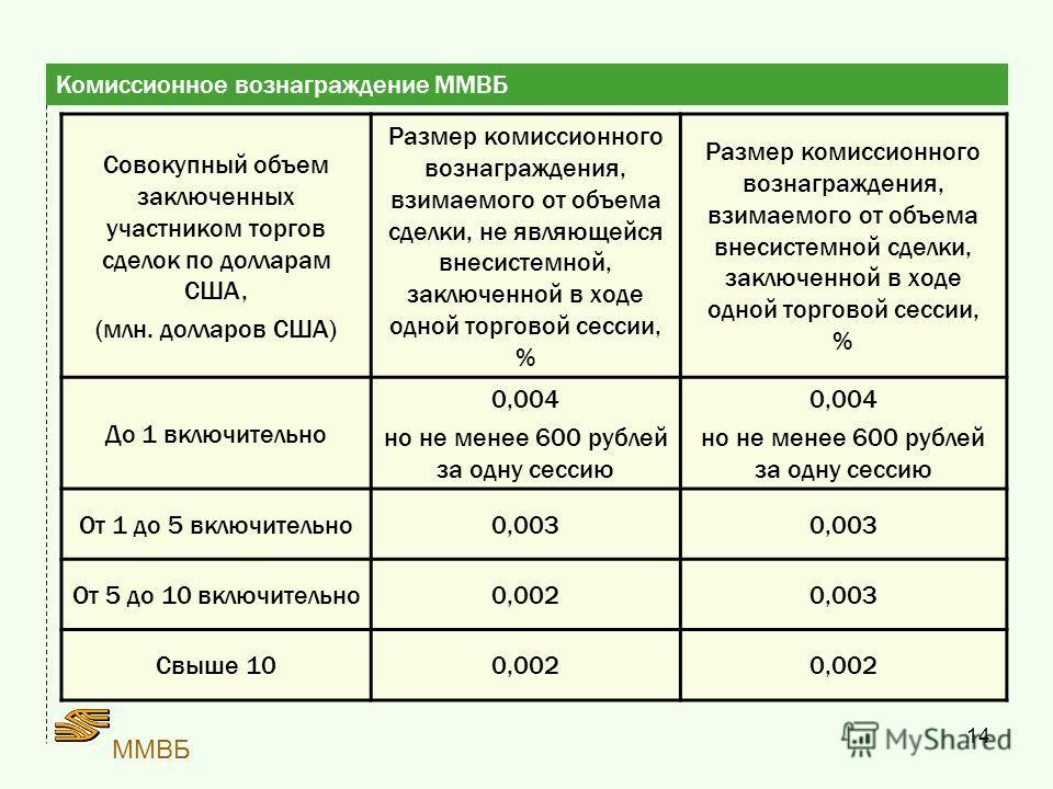 14 ММВБ Комиссионное вознаграждение ММВБ Совокупный объем заключенных участником торгов сделок по долларам США, (млн. долларов США) Размер комиссионного вознаграждения, взимаемого от объема сделки, не являющейся внесистемной, заключенной в ходе одной