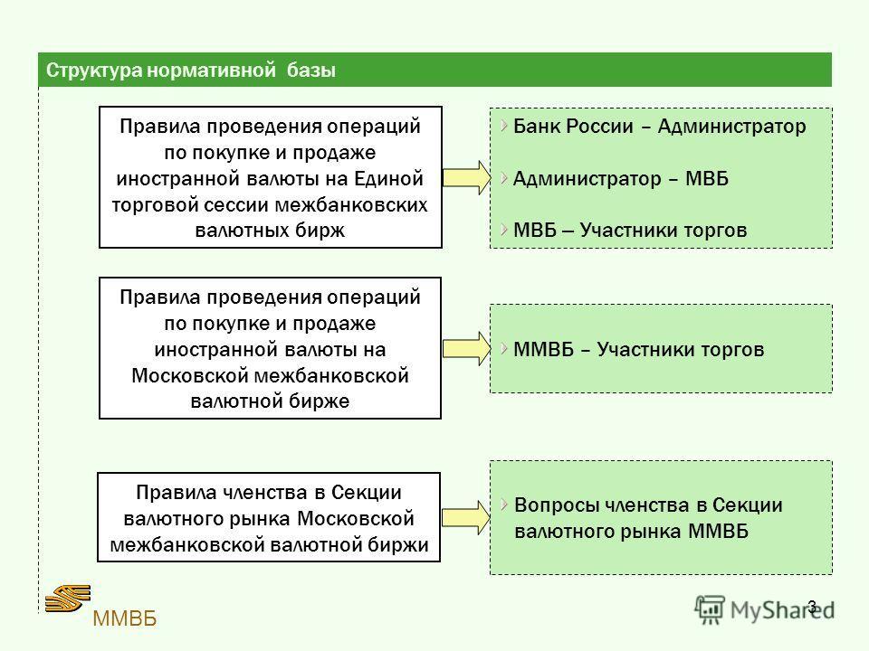 3 ММВБ Структура нормативной базы Правила проведения операций по покупке и продаже иностранной валюты на Единой торговой сессии межбанковских валютных бирж Правила проведения операций по покупке и продаже иностранной валюты на Московской межбанковско