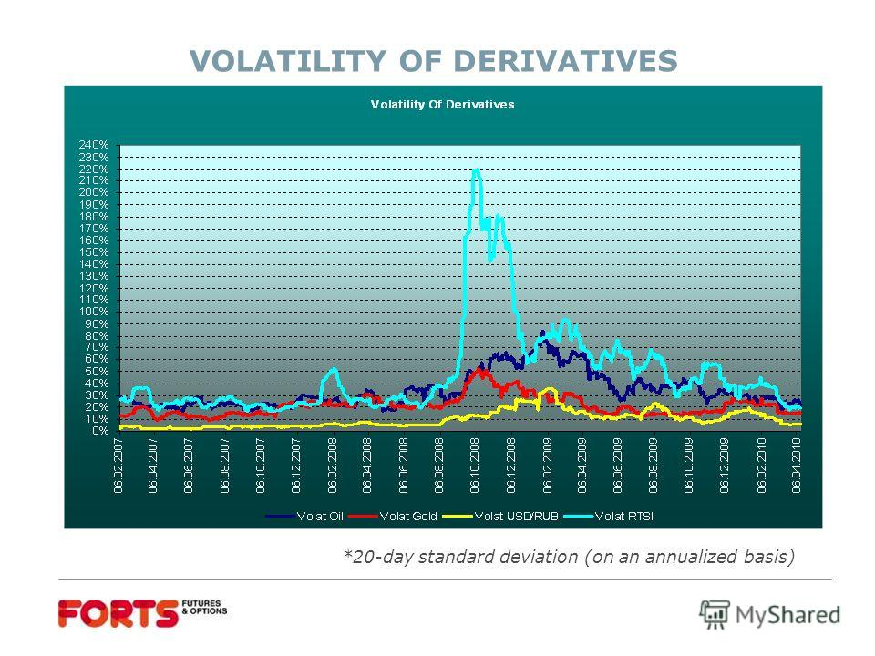 VOLATILITY OF DERIVATIVES *20-day standard deviation (on an annualized basis)