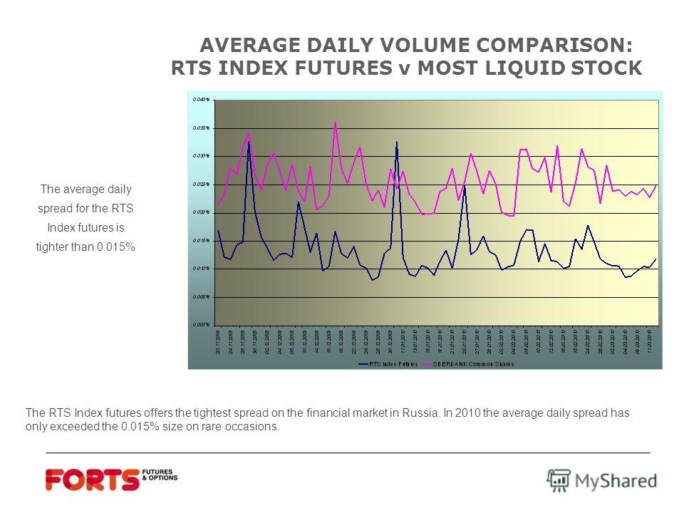 AVERAGE DAILY VOLUME COMPARISON: RTS INDEX FUTURES v MOST LIQUID STOCK The average daily spread for the RTS Index futures is tighter than 0.015% The RTS Index futures offers the tightest spread on the financial market in Russia. In 2010 the average d