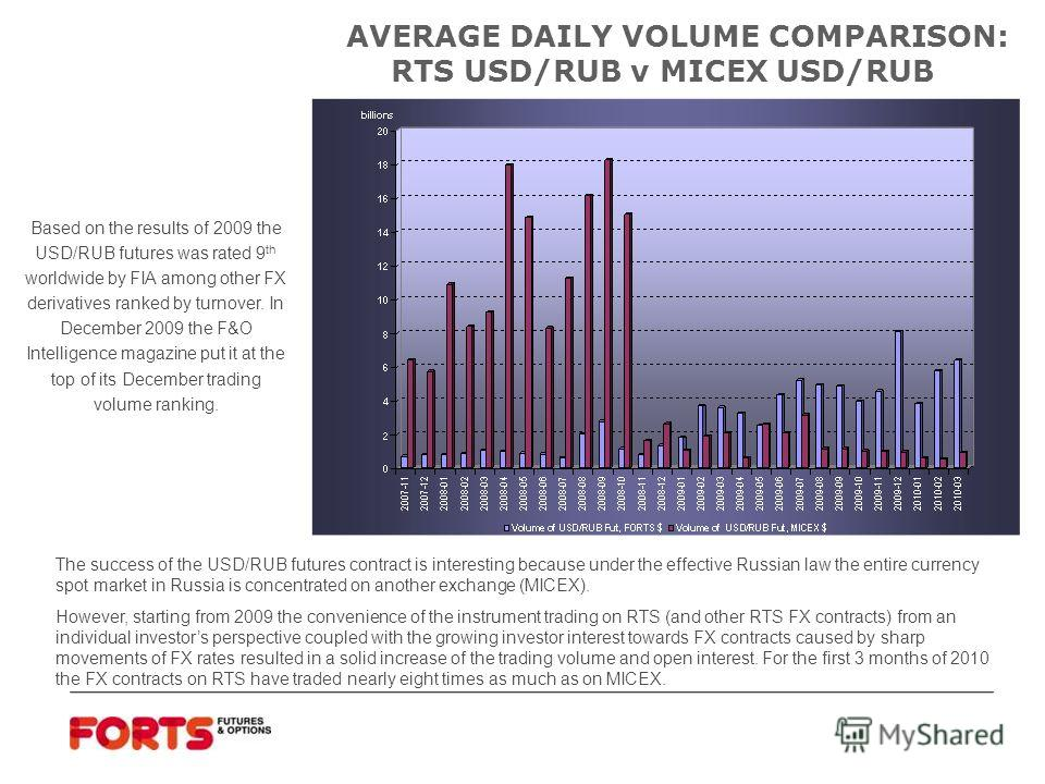 investor interest trading volume and the
