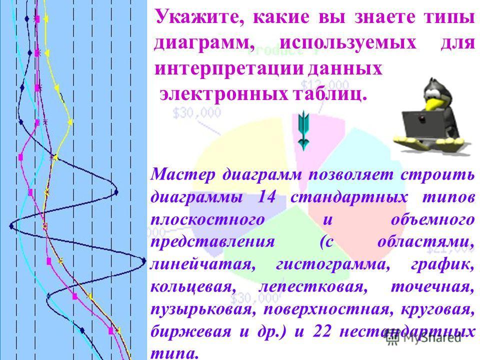 Укажите, какие вы знаете типы диаграмм, используемых для интерпретации данных электронных таблиц. Мастер диаграмм позволяет строить диаграммы 14 стандартных типов плоскостного и объемного представления (с областями, линейчатая, гистограмма, график, к