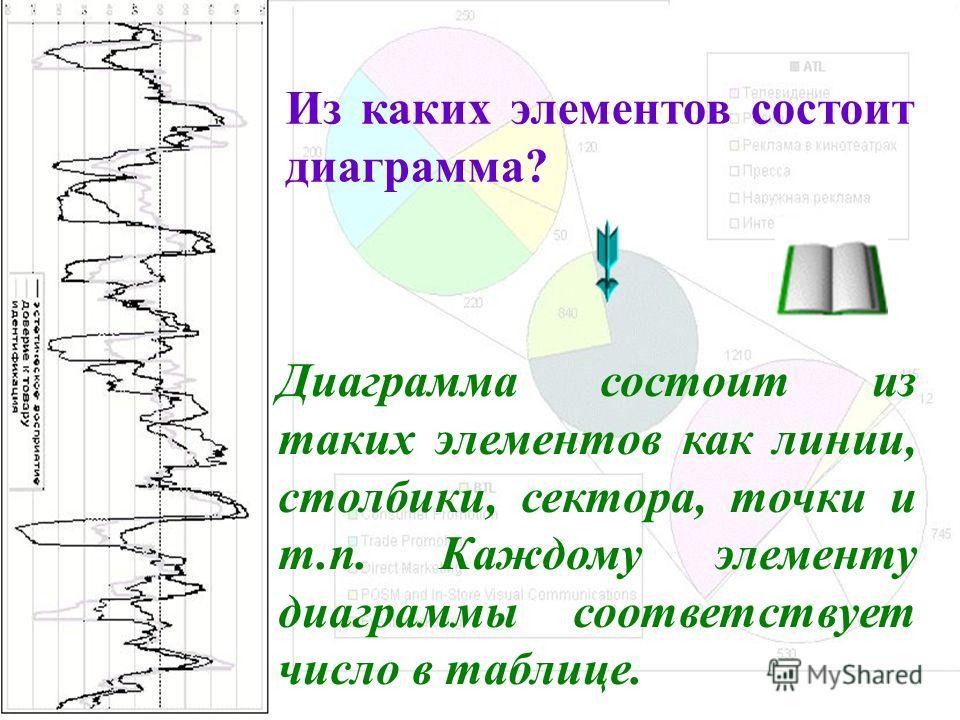 Из каких элементов состоит диаграмма? Диаграмма состоит из таких элементов как линии, столбики, сектора, точки и т.п. Каждому элементу диаграммы соответствует число в таблице.