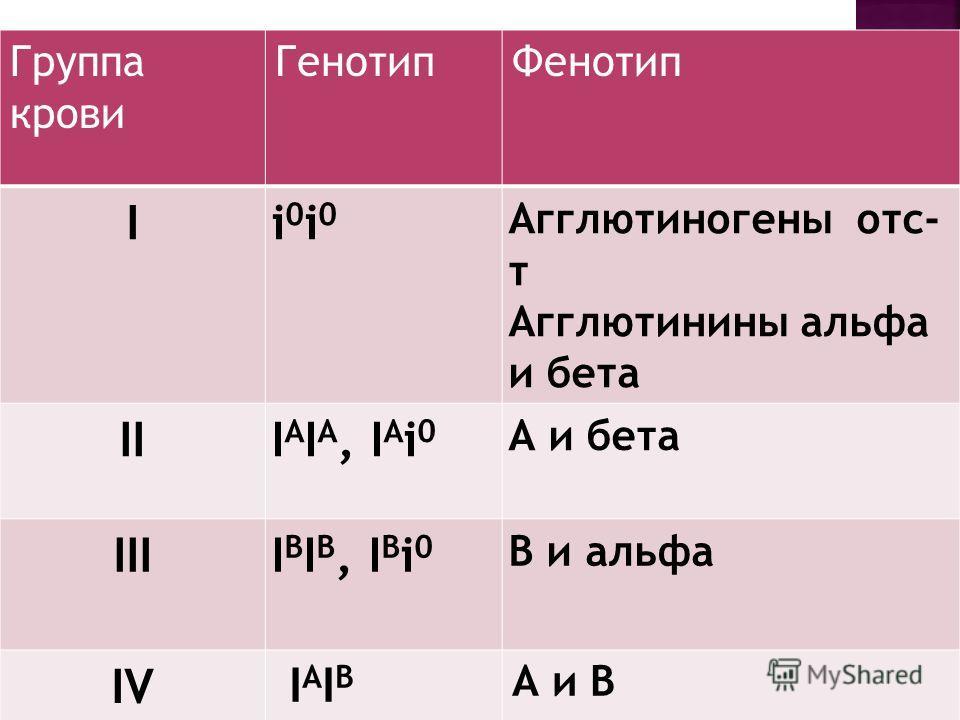Группа крови ГенотипФенотип Ii0i0i0i0 Агглютиногены отс- т Агглютинины альфа и бета III A I A, I A i 0 А и бета IIII B I B, I B i 0 В и альфа IV I A I B А и В