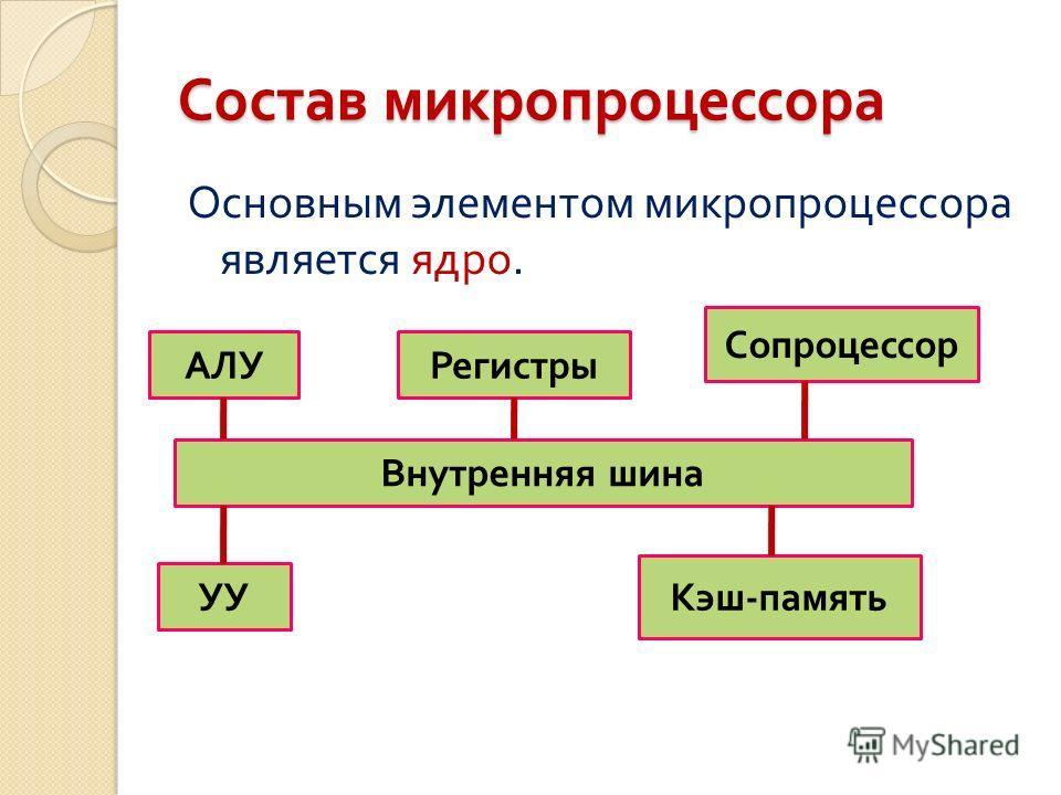Состав микропроцессора Основным элементом микропроцессора является ядро. Внутренняя шина АЛУРегистры Сопроцессор УУ Кэш - память