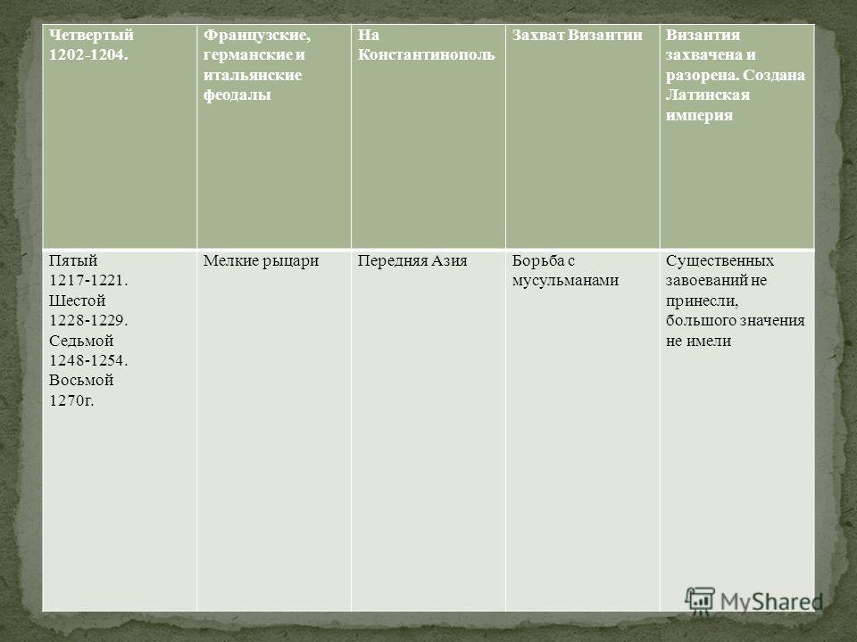 Четвертый 1202-1204. Французские, германские и итальянские феодалы На Константинополь Захват ВизантииВизантия захвачена и разорена. Создана Латинская империя Пятый 1217-1221. Шестой 1228-1229. Седьмой 1248-1254. Восьмой 1270г. Мелкие рыцариПередняя А