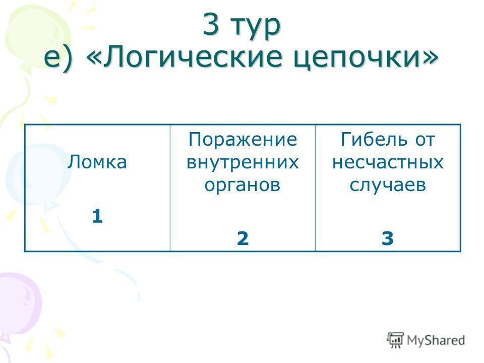 3 тур е) «Логические цепочки» Ломка 1 Поражение внутренних органов 2 Гибель от несчастных случаев 3