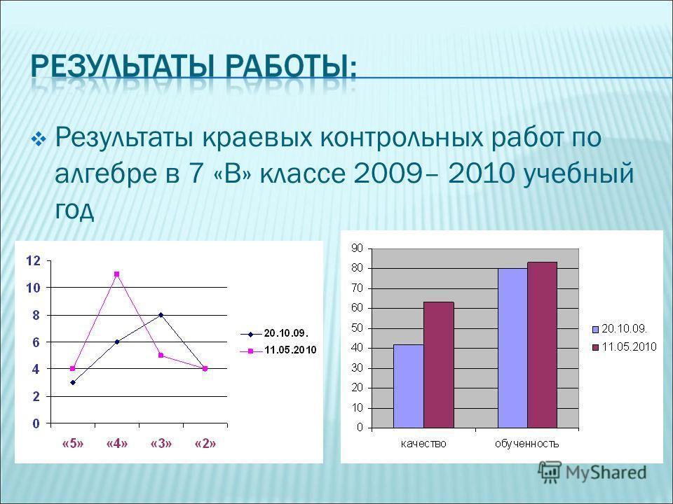Результаты краевых контрольных работ по алгебре в 7 «В» классе 2009– 2010 учебный год