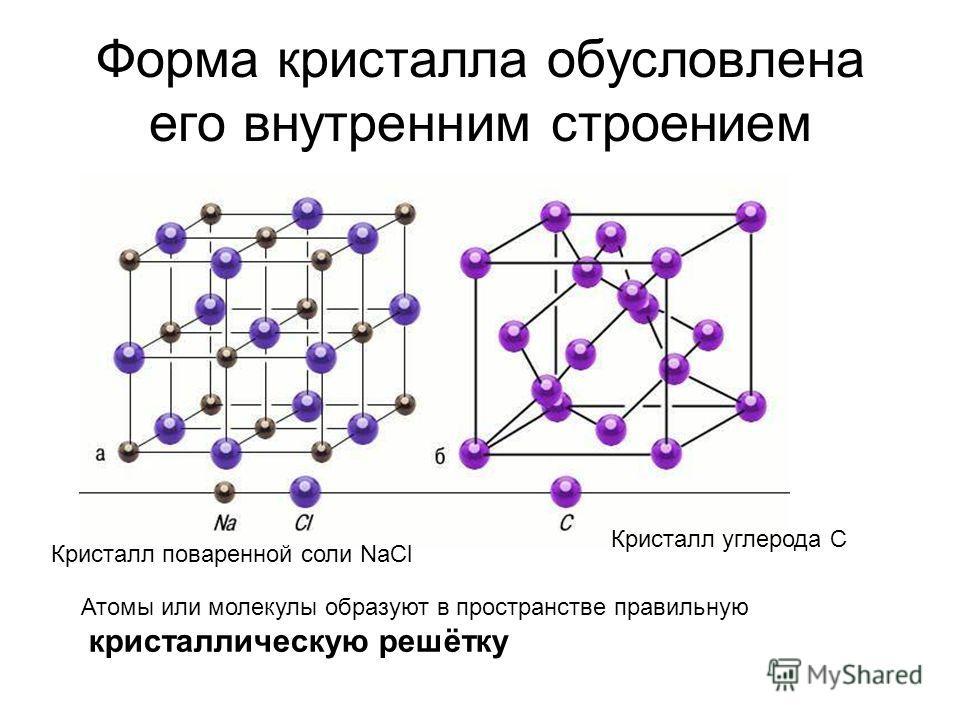 Форма кристалла обусловлена его внутренним строением Кристалл поваренной соли NaCl Кристалл углерода С Атомы или молекулы образуют в пространстве правильную кристаллическую решётку