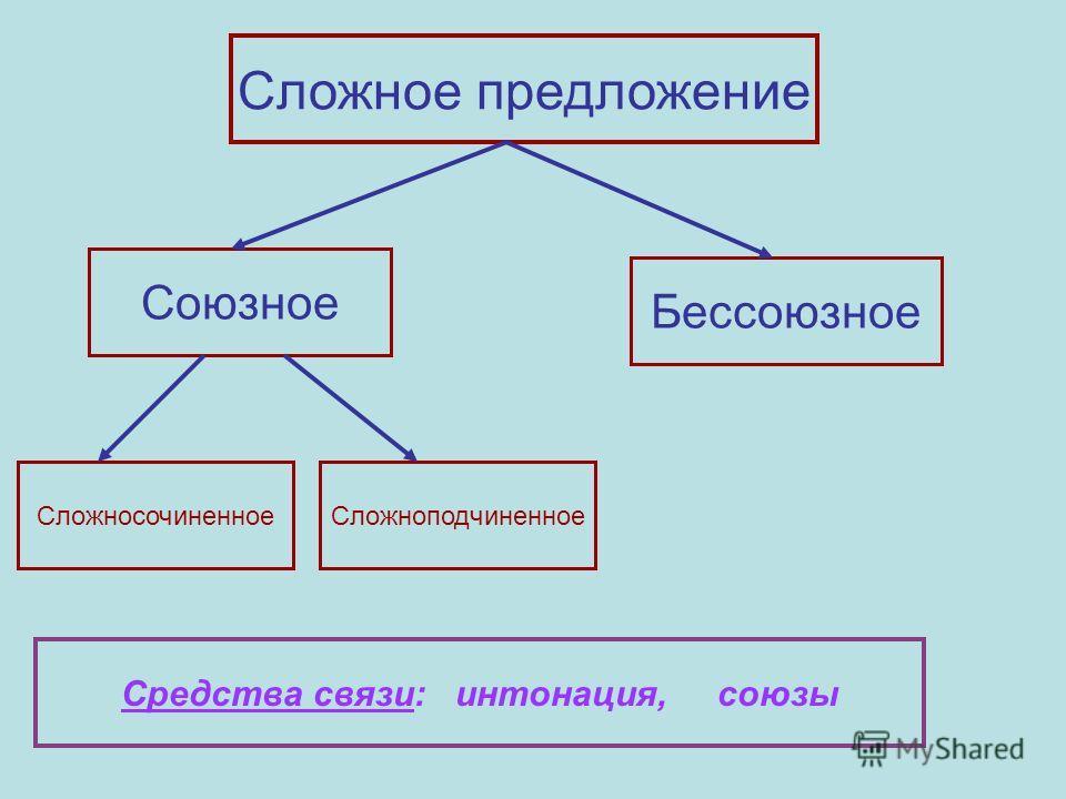 Сложное предложение Союзное Бессоюзное СложносочиненноеСложноподчиненное Средства связи: интонация, союзы